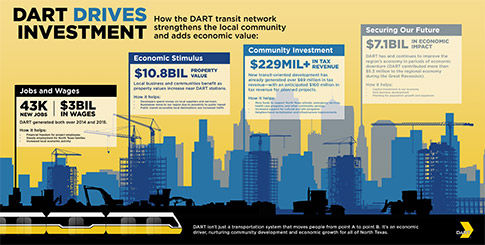 DART Drives Investment Infographic