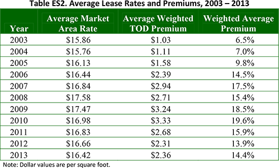 Table ES2. Average Lease Rates and Premiums, 2003-2013