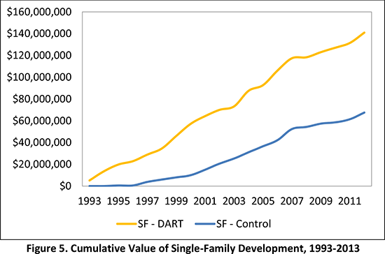 Figure 5. Cumulative Value of Single-Family Development, 1993-2013