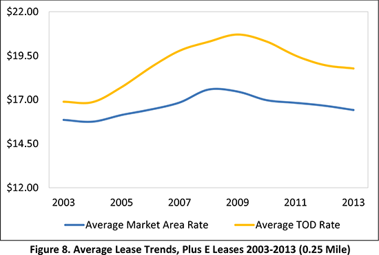 Table 4. Average Lease Rates and Premiums, 2003-2013