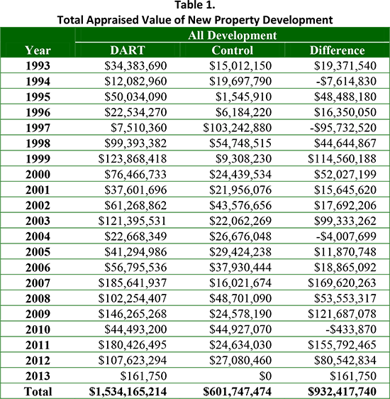 Table 1. Total Appraised Value of New Property Development