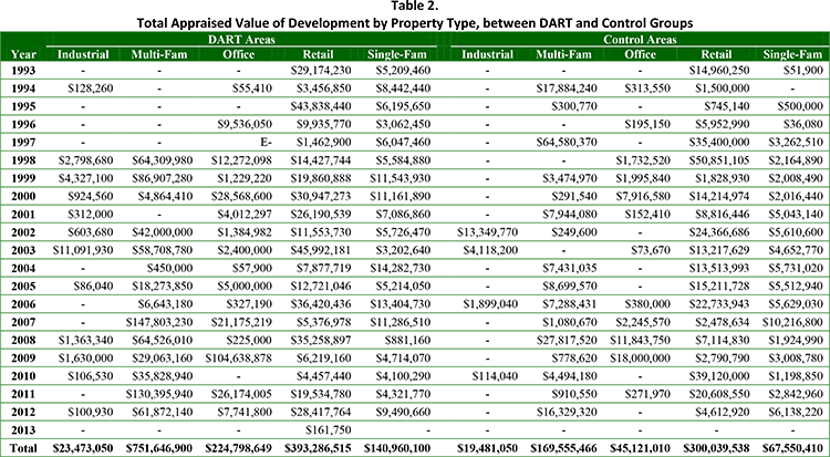 Table 2. Total Appraised Value of Development by Property Type, between DART and Control Groups