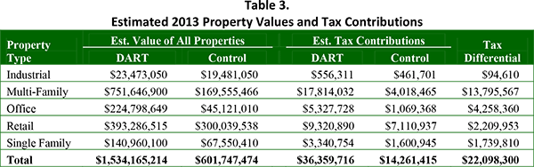 Table 3. Estimated 2013 Property Values and Tax Contributions