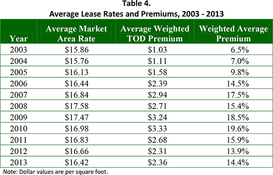 Figure 8. Average Lease Trends, Plus E Leases 2003-2013 (0.25 Mile)
