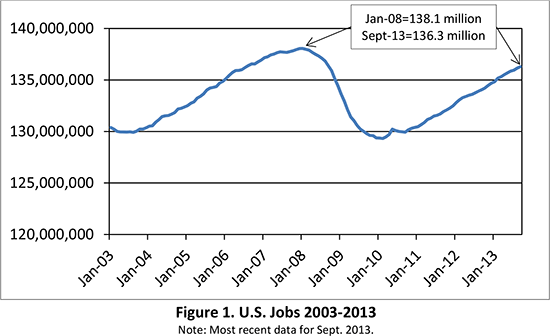 Figure 1. U.S. Jobs 2003-2013 Note: Most recent data for Sept. 2013.