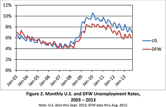 Figure 2. Monthly U.S. and DFW Unemployment Rates, 2003 - 2013 Note: U.S. data thru Sept. 2013; DFW data thru Aug. 2013.