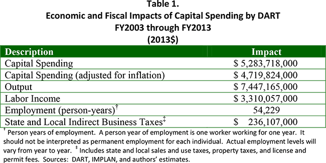 Table 1. Economic and Fiscal Impacts of Capital Spending by DART FY2003 through FY2013 (2013$)