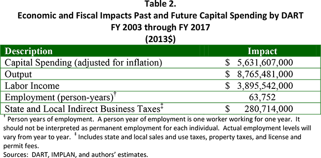 Table 2. Economic and Fiscal Impacts Past and Future Capital Spending by DART FY 2003 through FY 2017 (2013$)