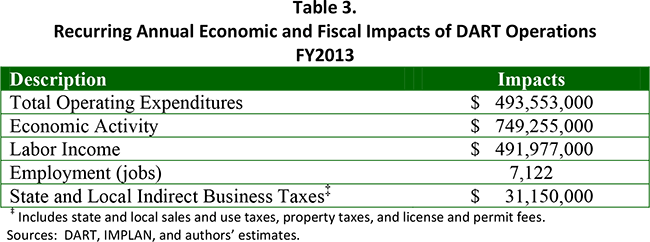 Table 3. Recurring Annual Economic and Fiscal Impacts of DART Operations FY2013
