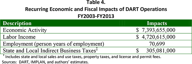 Table 4. Recurring Economic and Fiscal Impacts of DART Operations FY2003-FY2013