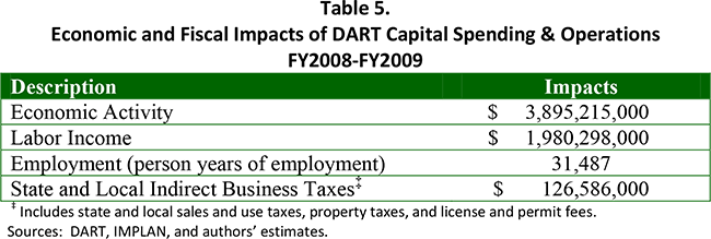 Table 5. Economic and Fiscal Impacts of DART Capital Spending & Operations FY2008-FY2009