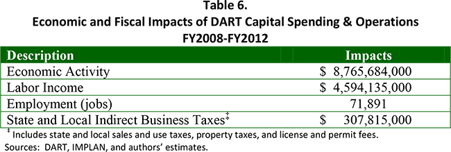 Table 6. Economic and Fiscal Impacts of DART Capital Spending & Operations FY2008-FY2012
