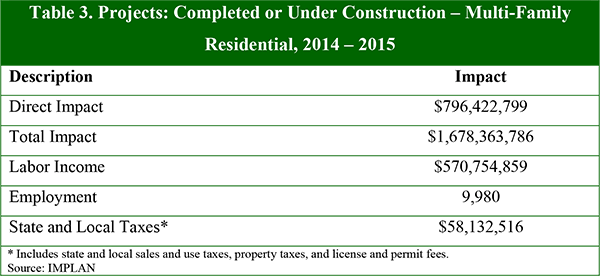 Table 3. Projects: Completed or Under Construction – Multi-Family Residential, 2014 – 2015