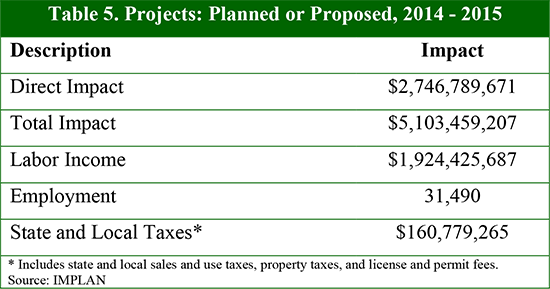 Table 5. Projects: Planned or Proposed, 2014 - 2015