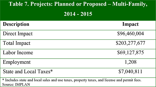 Table 7. Projects: Planned or Proposed – Multi-Family, 2014 - 2015
