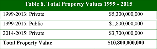 Table 8. Total Property Values 1999 - 2015
