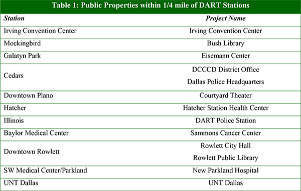 Table 1: Public Properties within 1/4 mile of DART Stations