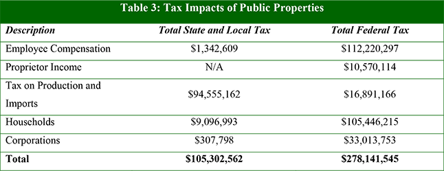 Table 3: Tax Impacts of Public Properties