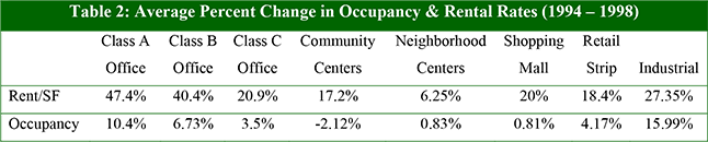 Table 2: Average Percent Change in Occupancy & Rental Rates (1994 – 1998)