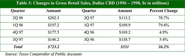 Table 3: Changes in Gross Retail Sales, Dallas CBD (1996 – 1998, $s in millions)