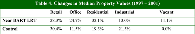 Table 4: Changes in Median Property Values (1997 – 2001)