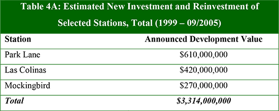 Table 4A: Estimated New Investment and Reinvestment of Selected Stations, Total (1999 – 09/2005)