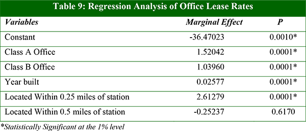 Table 9: Regression Analysis of Office Lease Rates